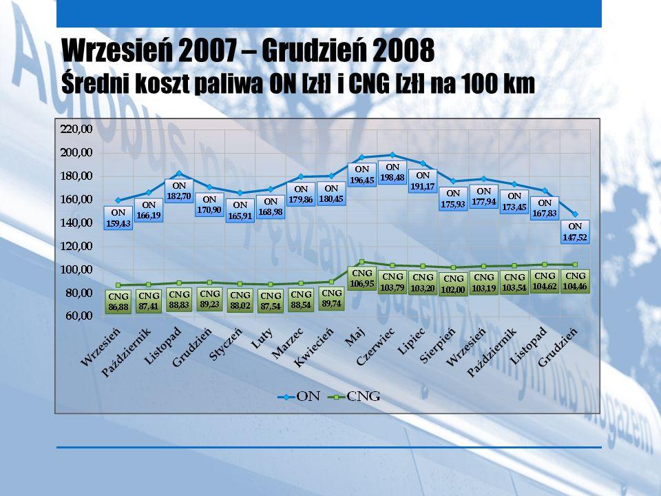 Wrzesień 2007 – Grudzień 2008 Średni koszt paliwa ON [zł] i CNG [zł] na 100 km